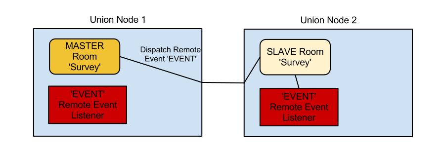 RemoteEvent