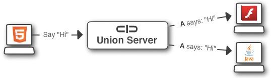 Cross-platform Client Frameworks
