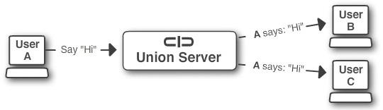 Users communicating through Union Server